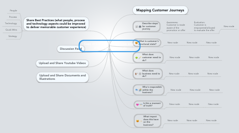 Mind Map: Copy of Customer's experience when   attending follow ups etc