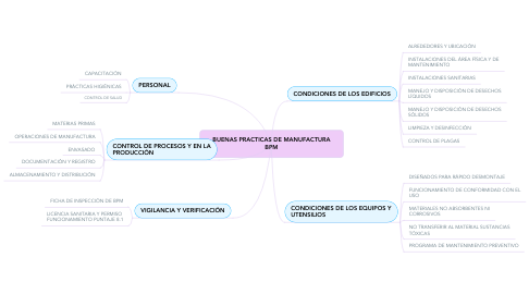 Mind Map: BUENAS PRACTICAS DE MANUFACTURABPM