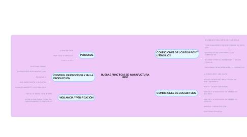 Mind Map: BUENAS PRACTICAS DE MANUFACTURA BPM
