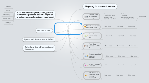 Mind Map: Customer's experience when thinking and searching about available surgeries