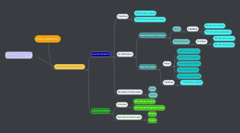 Mind Map: AGUA CORPORAL