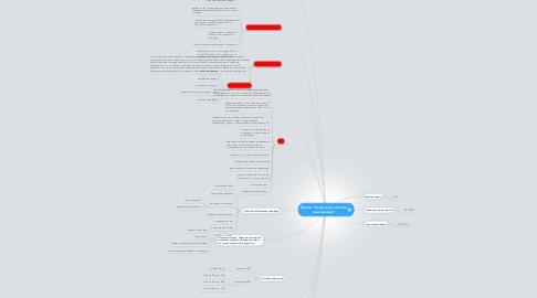 """Mind Map: Проект """"Секретные способы омоложения"""""""