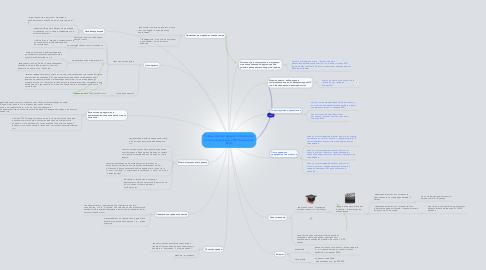 Mind Map: Новый бизнес-проект: «Ликбез по интеллектуальной собственности» (ИС).