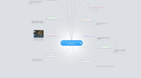 Mind Map: PROCESO PSICOLOGICO EN EL DEPORTE
