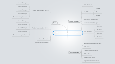 Mind Map: VW of Saint Augustine Org Chart