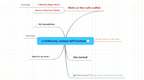 Mind Map: La Folksnomy: certezza dell'incertezza