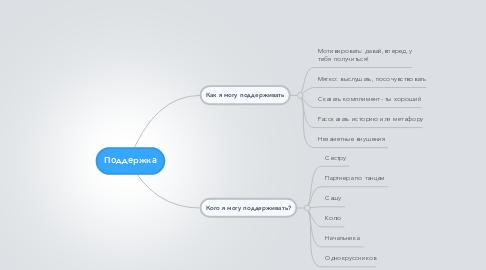Mind Map: Поддержка