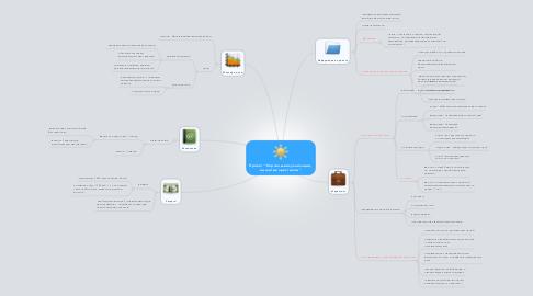 """Mind Map: Проект """"Картины-визуализации, вышитые крестиком"""""""