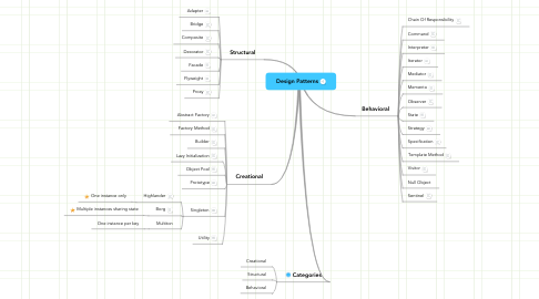 Mind Map: Design Patterns