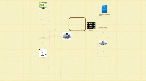 Mind Map: Multimedia system