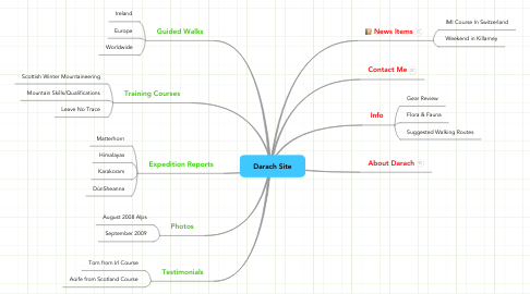 Mind Map: Darach Site
