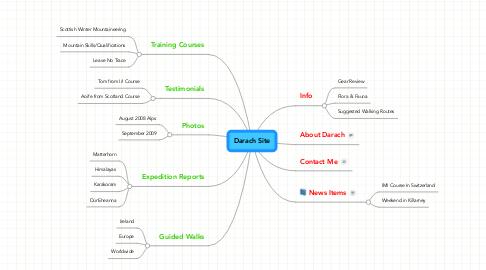 Mind Map: Darach Site