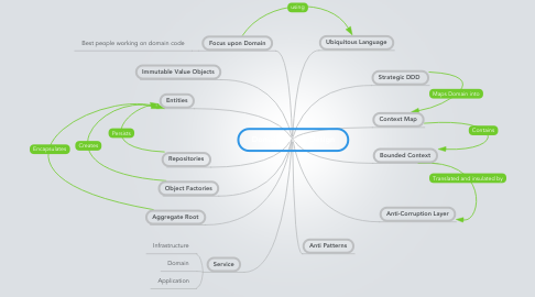 Mind Map: Domain Driven Design