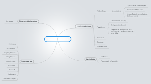 Mind Map: Biologie Klausur Nr. 3