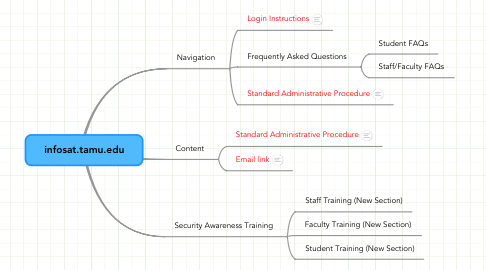 Mind Map: infosat.tamu.edu