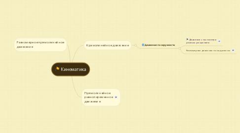 Mind Map: Кинематика