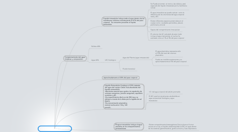 Mind Map: Compartimientos Celulares