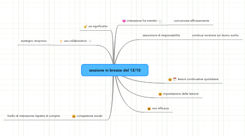 Mind Map: sessione in breeze del 12/10
