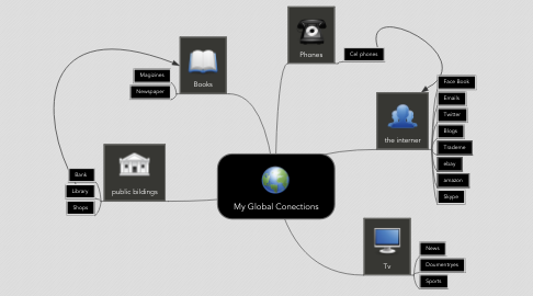Mind Map: My Global Conections