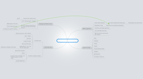 Mind Map: Reebok Creative Brainstorming