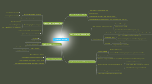 Mind Map: List-Building Mind-Map
