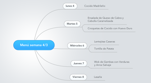 Mind Map: Menú semana 4/3