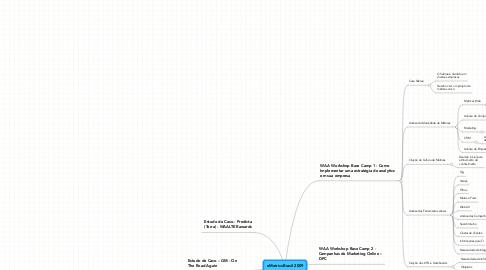 Mind Map: eMetrics Brasil 2009
