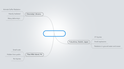 Mind Map: Nuclear Science