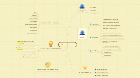 Mind Map: Modelo scrum