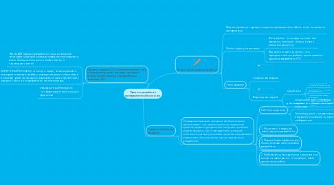 Mind Map: Процесс разработки программного обеспечения