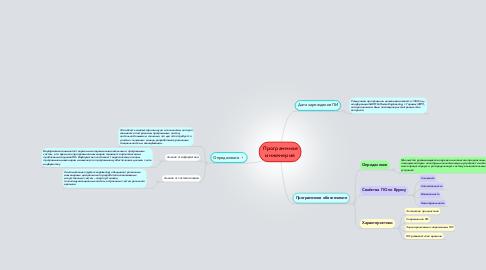 Mind Map: Программная инженерия