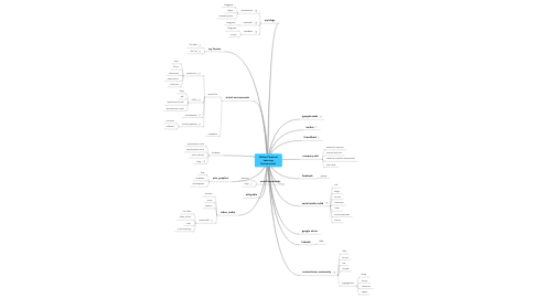 Mind Map: Online Personal Learning Environment