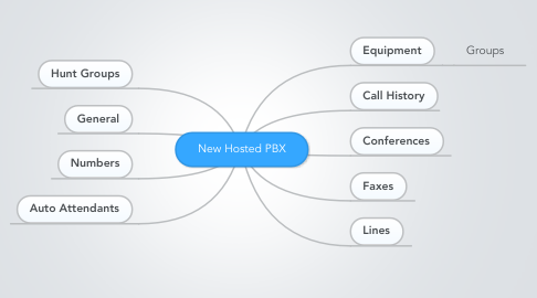 Mind Map: New Hosted PBX