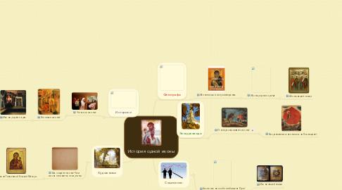 Mind Map: История одной иконы