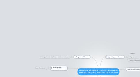 Mind Map: DISEÑO DE ENTORNOS CONSTRUCTIVISTAS DE APRENDIZAJE (EAC): modelo de David Jonassen