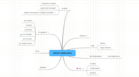 Mind Map: attività collaborative