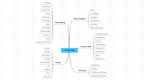 Mind Map: Complete Edits