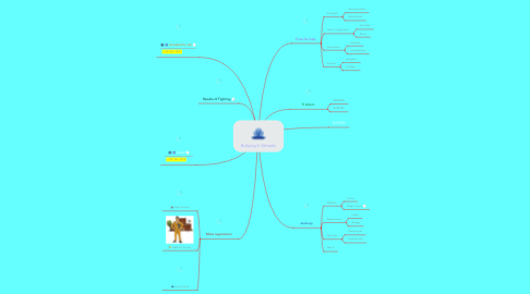 Mind Map: Bullying In Schools