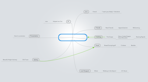 Mind Map: Interim 2013 (Tiger Leaping Gorge)