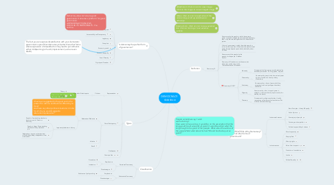 Mind Map: DEMOCRACY  slideshow