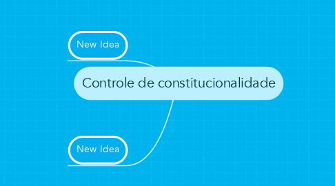 Mind Map: Controle de constitucionalidade