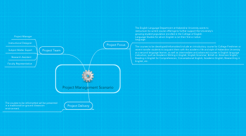 Mind Map: Project Management Scenario