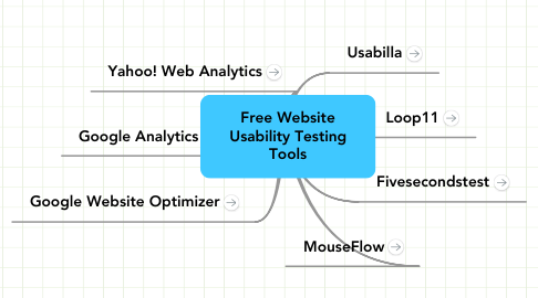 Mind Map: Free Website Usability Testing Tools