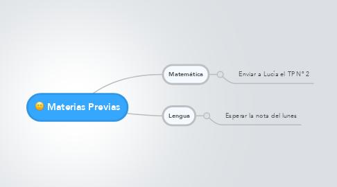 Mind Map: Materias Previas