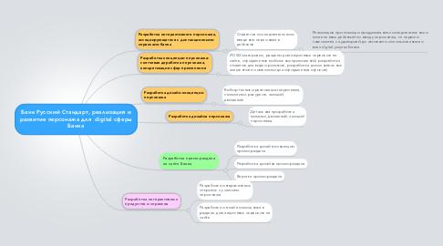 Mind Map: Банк Русский Стандарт, реализация и развитие персонажа для  digital сферы Банка