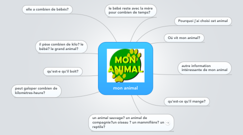 Mind Map: mon animal