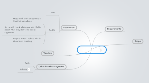 Mind Map: Competency