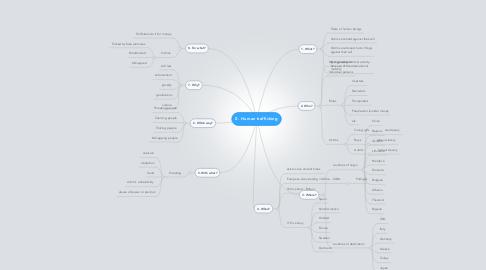Mind Map: 0. Human trafficking