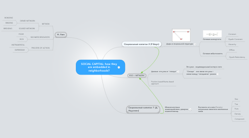 Mind Map: SOCIAL CAPITAL: how they are embedded in neighborhoods?