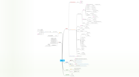 Mind Map: msml